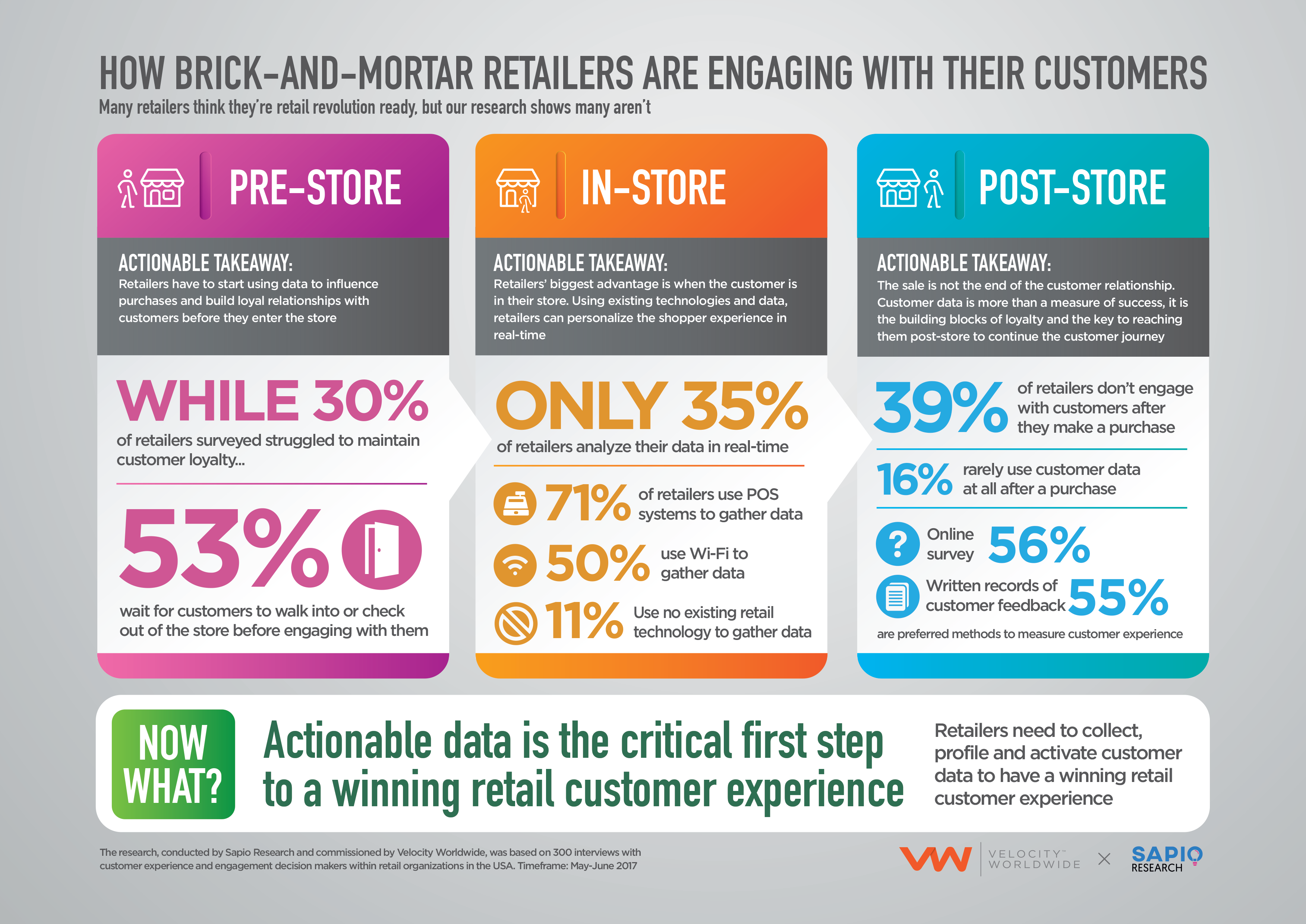 Infographic How Brick And Mortar Retailers Are Eng