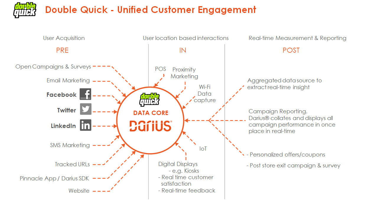 Double Quick - Unified Customer Engagement